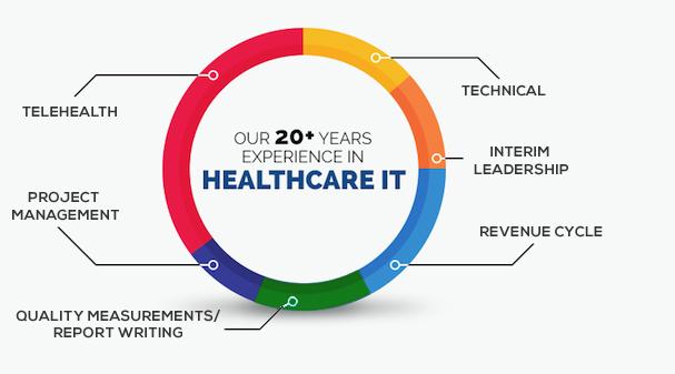 Healthcare Graph Blue Cirrus Consulting